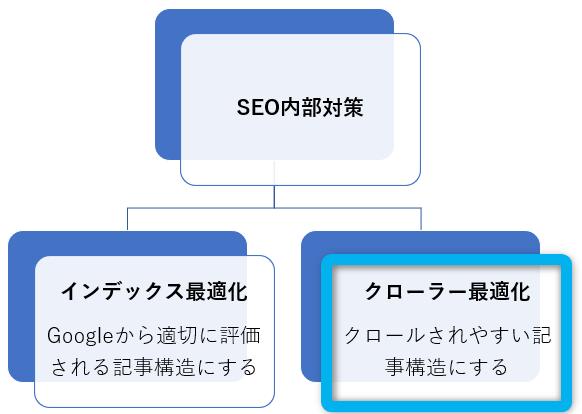 SEO内部対策②:クロール最適化
