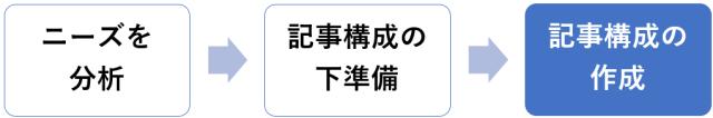 ブログ記事構成案をブラッシュアップする【手順③】